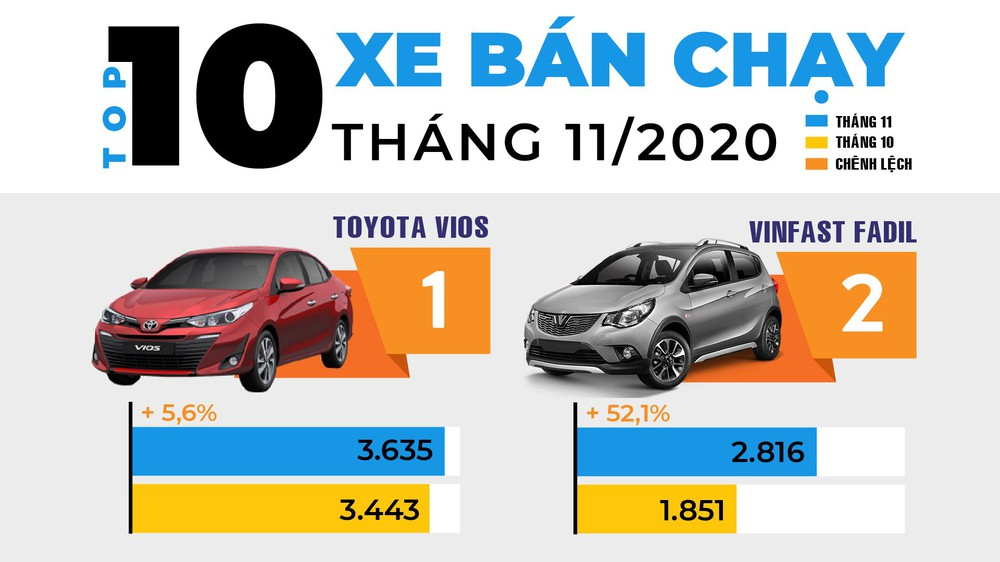 vinfast fadil bam sat toyota vios o top 10 oto ban chay